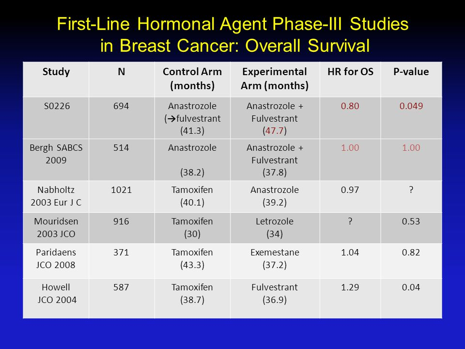 First-Line Hormonal Agent Phase-III Studies in Breast Cancer: Overall Survival StudyNControl Arm (months) Experimental Arm (months) HR for OSP-value S Anastrozole (→fulvestrant (41.3) Anastrozole + Fulvestrant (47.7) Bergh SABCS Anastrozole (38.2) Anastrozole + Fulvestrant (37.8) 1.00 Nabholtz 2003 Eur J C 1021Tamoxifen (40.1) Anastrozole (39.2) 0.97.