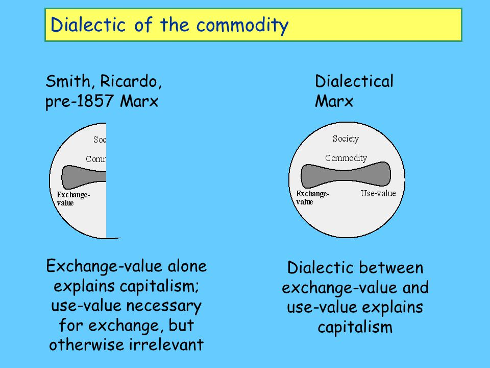 Dialectic of the commodity Smith, Ricardo, pre-1857 Marx Dialectical Marx Exchange-value alone explains capitalism; use-value necessary for exchange, but otherwise irrelevant Dialectic between exchange-value and use-value explains capitalism