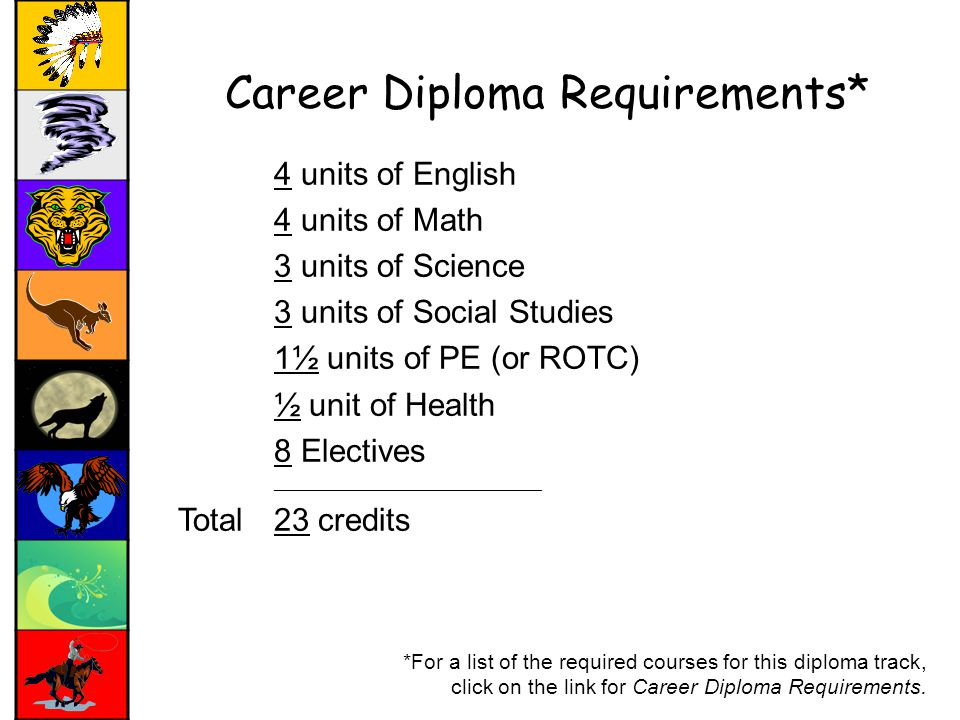 Career Diploma Requirements* 4 units of English 4 units of Math 3 units of Science 3 units of Social Studies 1½ units of PE (or ROTC) ½ unit of Health 8 Electives ______________________________ Total23 credits *For a list of the required courses for this diploma track, click on the link for Career Diploma Requirements.