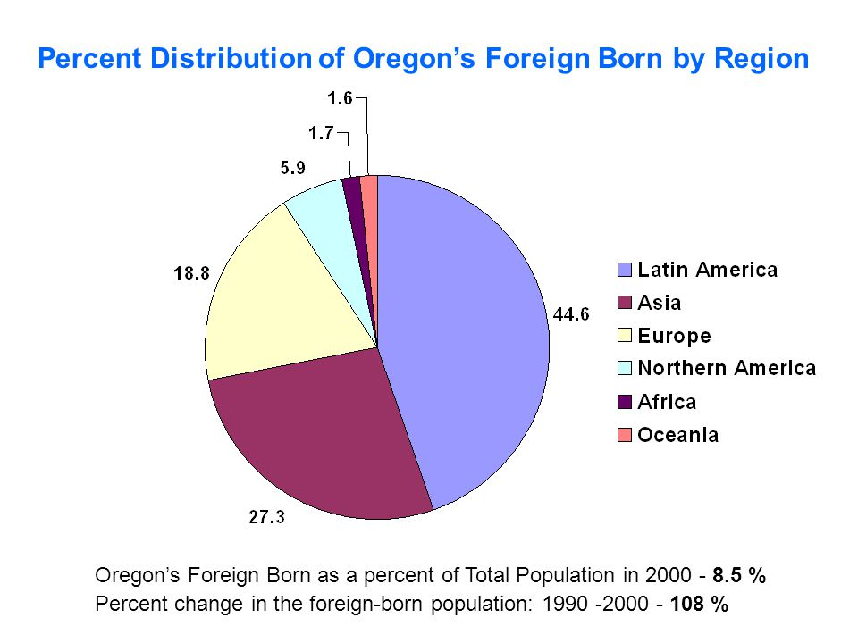 Oregon's Foreign Born as a percent of Total Population in % Percent change in the foreign-born population: % Percent Distribution of Oregon's Foreign Born by Region