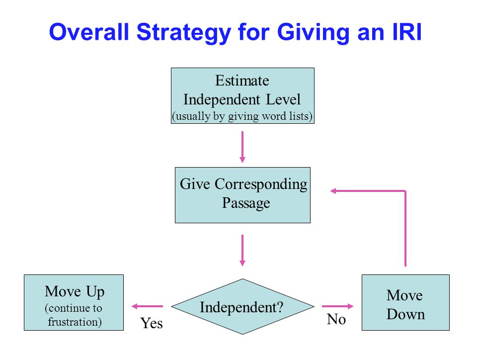 Overall Strategy for Giving an IRI Estimate Independent Level (usually by giving word lists) Give Corresponding Passage Independent.