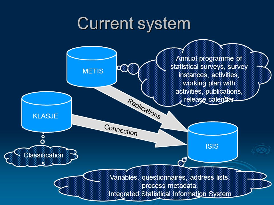 Current system ISIS Connection KLASJE Replications METIS Classification s Variables, questionnaires, address lists, process metadata.