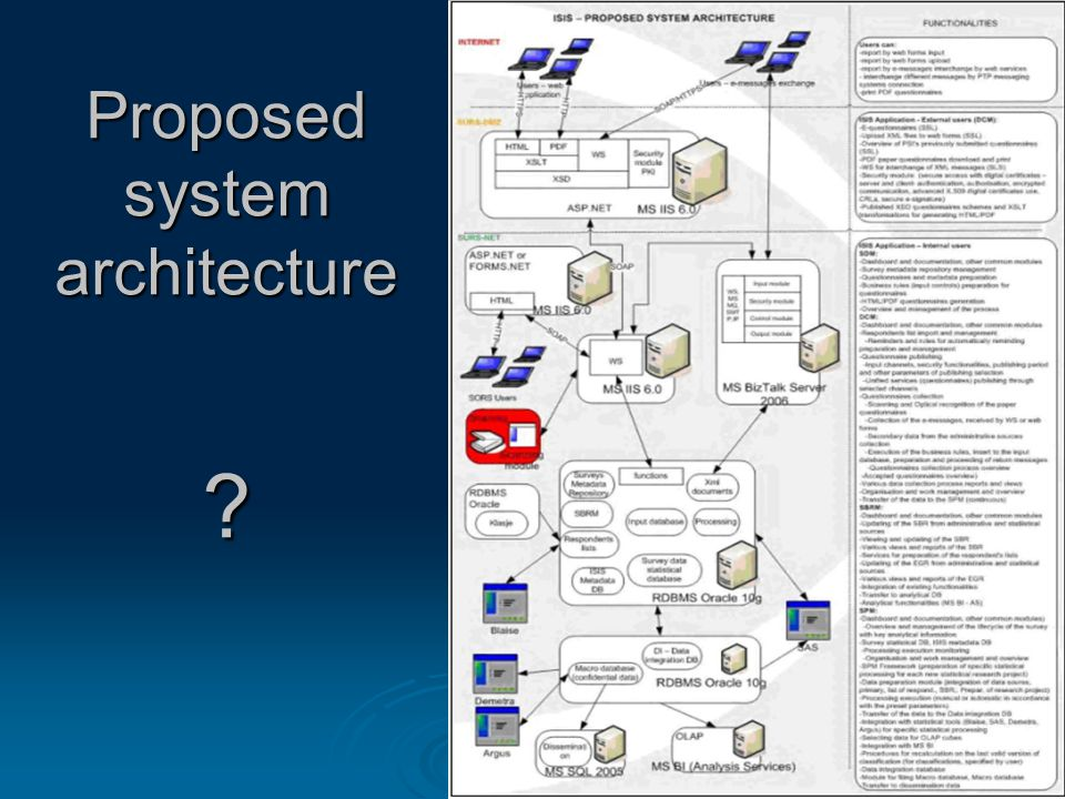 Proposed system architecture
