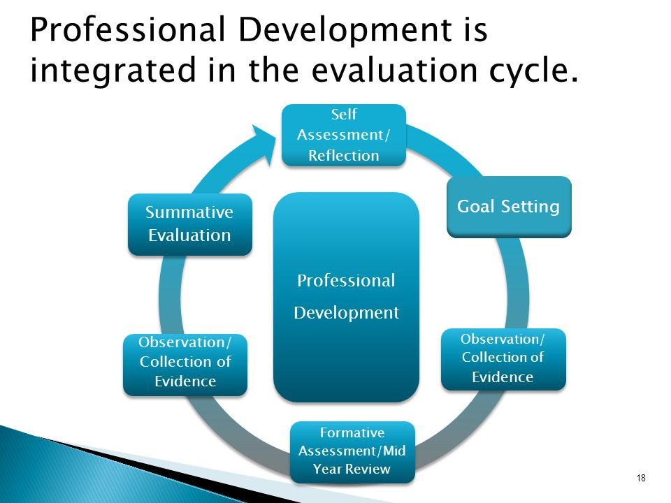 18 Professional Development is integrated in the evaluation cycle.