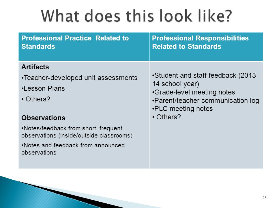 Professional Practice Related to Standards Professional Responsibilities Related to Standards Artifacts Teacher-developed unit assessments Lesson Plans Others.