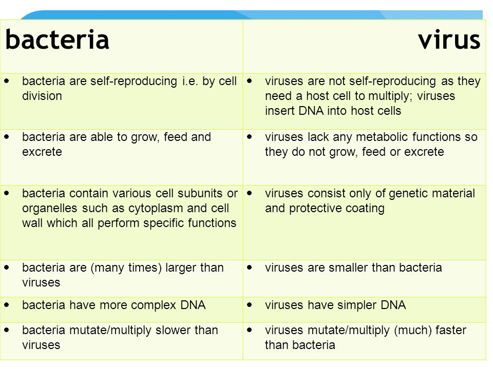 Medicines and drugs antivirals  Diseases caused by viruses