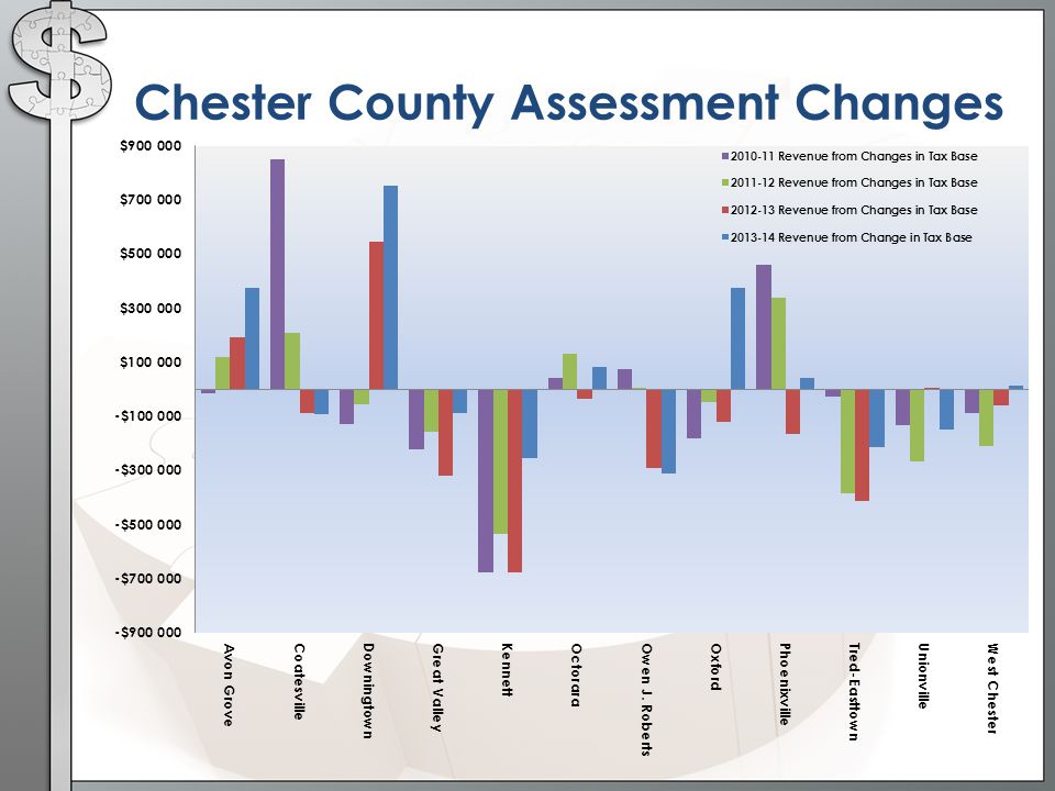 Chester County Assessment Changes