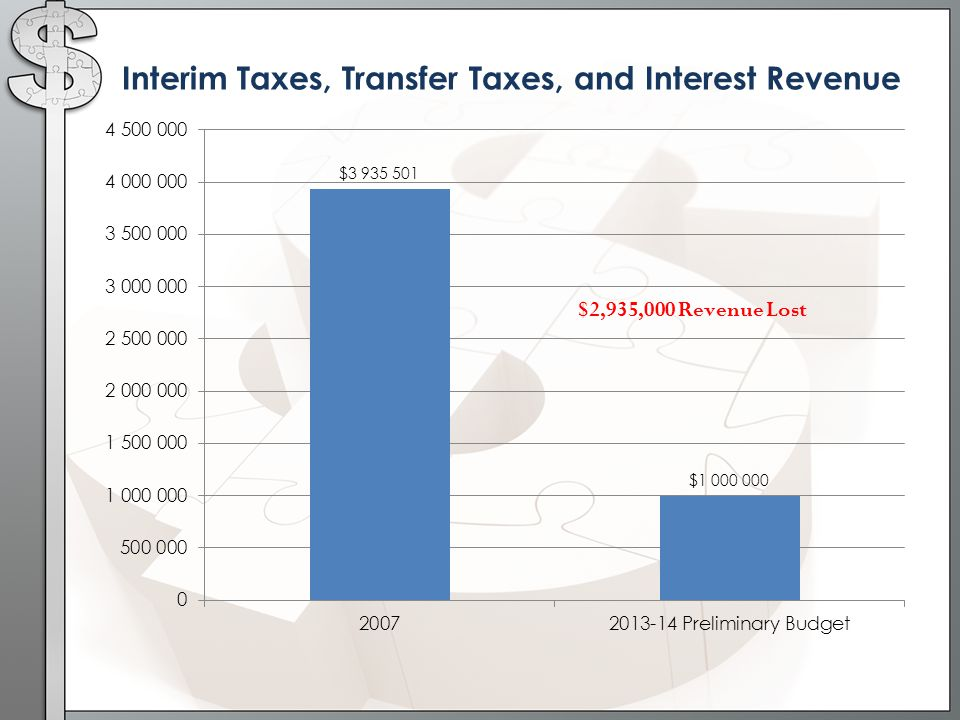 Interim Taxes, Transfer Taxes, and Interest Revenue $2,935,000 Revenue Lost