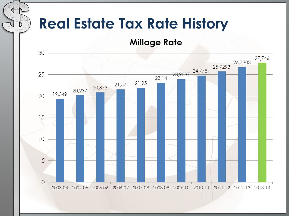 Real Estate Tax Rate History