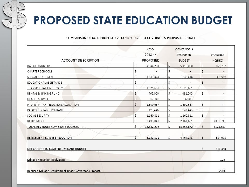 COMPARISON OF KCSD PROPOSED BUDGET TO GOVERNOR S PROPOSED BUDGET KCSDGOVERNOR S PROPOSEDVARIANCE ACCOUNT DESCRIPTION PROPOSED BUDGETINC(DEC) BASIC ED SUBSIDY $ 4,944,283 $ 5,110,050 $ 165,767 CHARTER SCHOOLS $ - SPECIAL ED SUBSIDY $ 1,641,323 $ 1,633,616 $ (7,707) EDUCATIONAL ASSISTANCE $ - TRANSPORTATION SUBSIDY $ 1,525,661 $ - RENTAL & SINKING FUND $ 462,000 $ - HEALTH SERVICES $ 86,000 $ - PROPERTY TAX REDUCTION ALLOCATION $ 1,390,637 $ - PA ACCOUNTABILITY GRANT $ 128,446 $ - SOCIAL SECURITY $ 1,160,811 $ - RETIREMENT $ 2,493,041 $ 2,161,651 $ (331,390) TOTAL REVENUE FROM STATE SOURCES $ 13,832,202 $ 13,658,872 $ (173,330) RETIREMENT EXPENSE REDUCTION $ 5,151,821 $ 4,467,143 $ 684,678 NET CHANGE TO KCSD PRELIMINARY BUDGET $ 511,348 Millage Reduction Equivalent 0.26 Reduced Millage Requirement under Governor s Proposal 2.8%