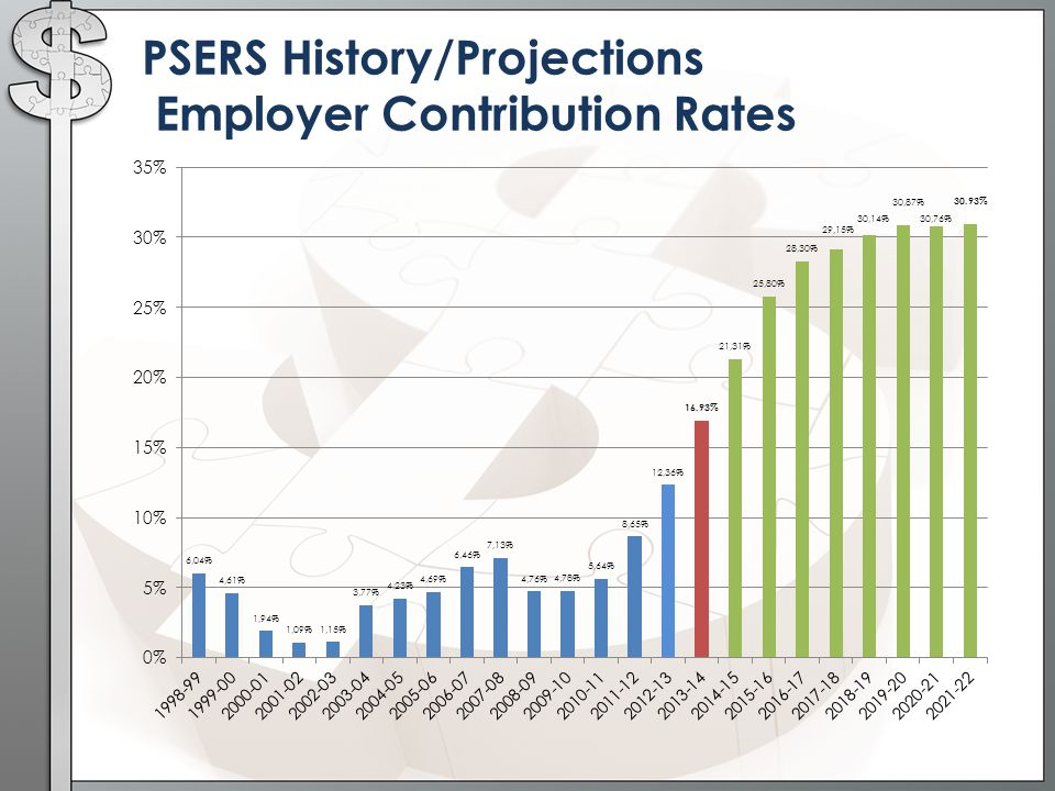 PSERS History/Projections Employer Contribution Rates