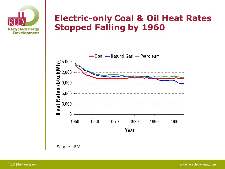 RED | the new greenwww.recycled-energy.com Electric-only Coal & Oil Heat Rates Stopped Falling by 1960 Source: EIA