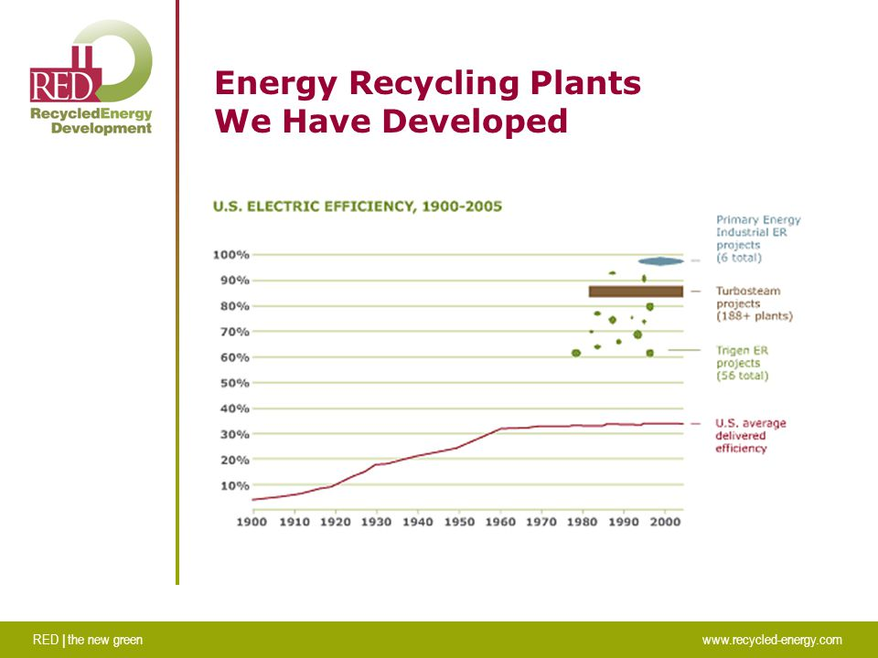 RED | the new greenwww.recycled-energy.com Energy Recycling Plants We Have Developed