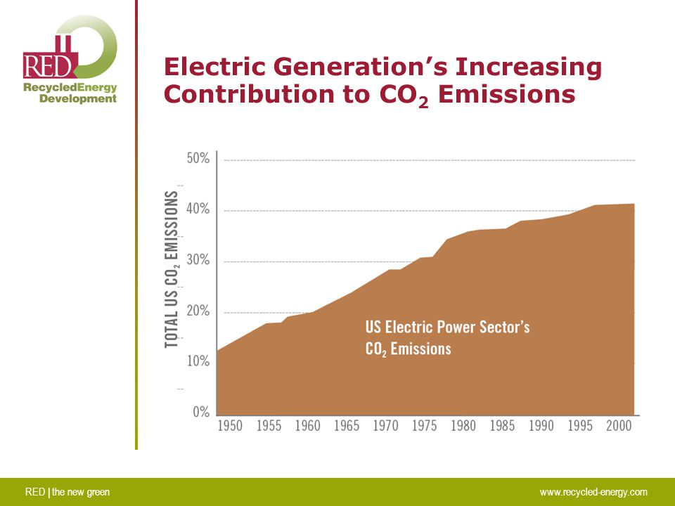 RED | the new greenwww.recycled-energy.com Electric Generation's Increasing Contribution to CO 2 Emissions