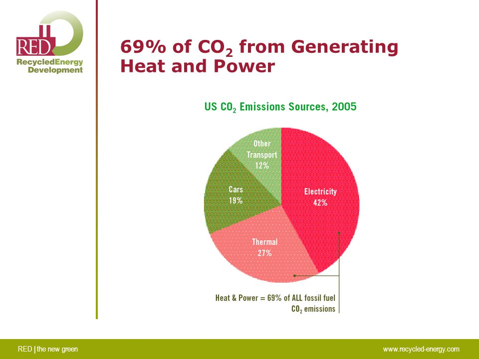 RED | the new greenwww.recycled-energy.com 69% of CO 2 from Generating Heat and Power
