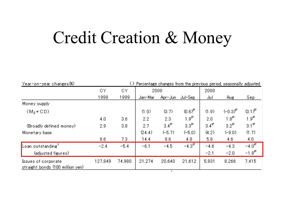 Credit Creation & Money