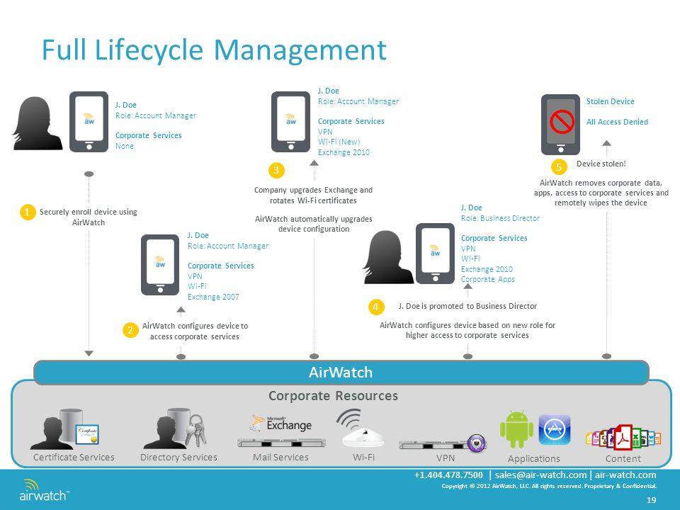 Mobile Security Mobile Device Management Mobile Application
