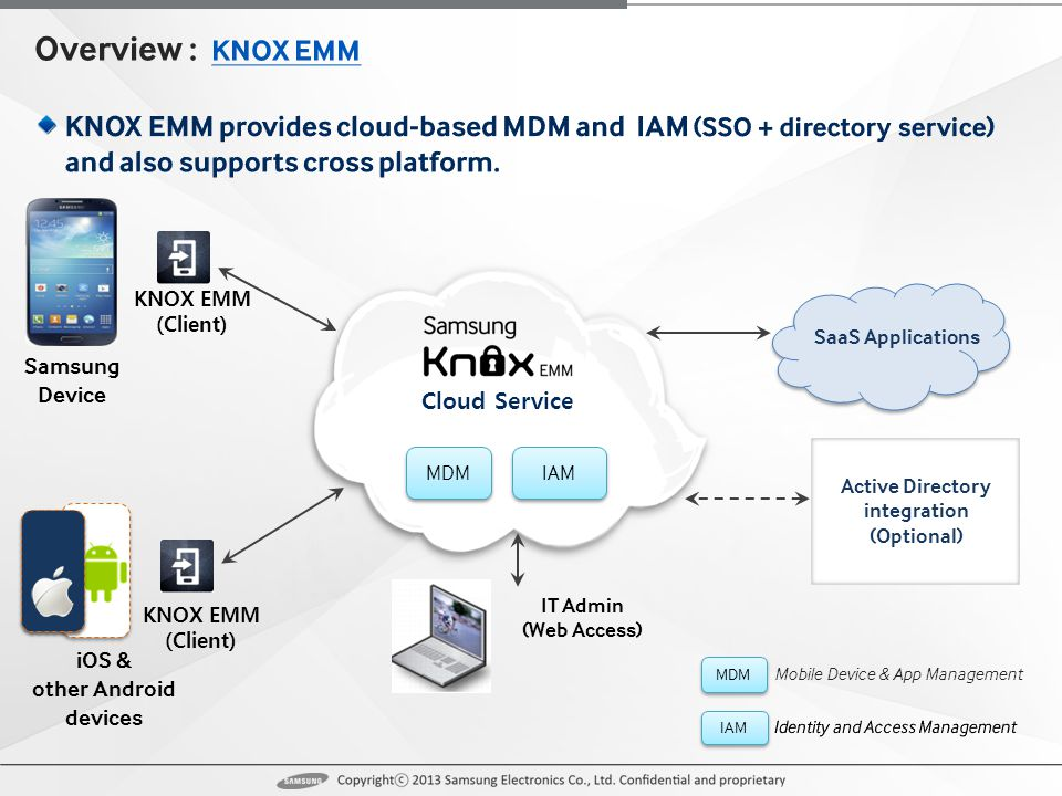 iOS & other Android devices KNOX EMM (Client) Cloud Service Active