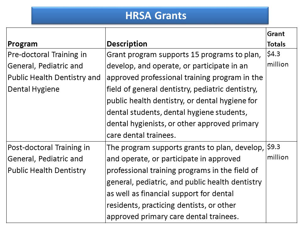 HRSA Grants ProgramDescription Grant Totals Pre-doctoral Training in General, Pediatric and Public Health Dentistry and Dental Hygiene Grant program supports 15 programs to plan, develop, and operate, or participate in an approved professional training program in the field of general dentistry, pediatric dentistry, public health dentistry, or dental hygiene for dental students, dental hygiene students, dental hygienists, or other approved primary care dental trainees.