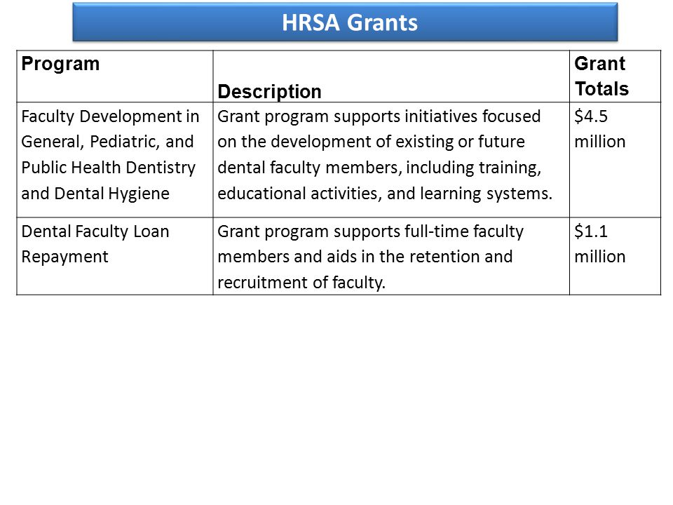 Program Description Grant Totals Faculty Development in General, Pediatric, and Public Health Dentistry and Dental Hygiene Grant program supports initiatives focused on the development of existing or future dental faculty members, including training, educational activities, and learning systems.