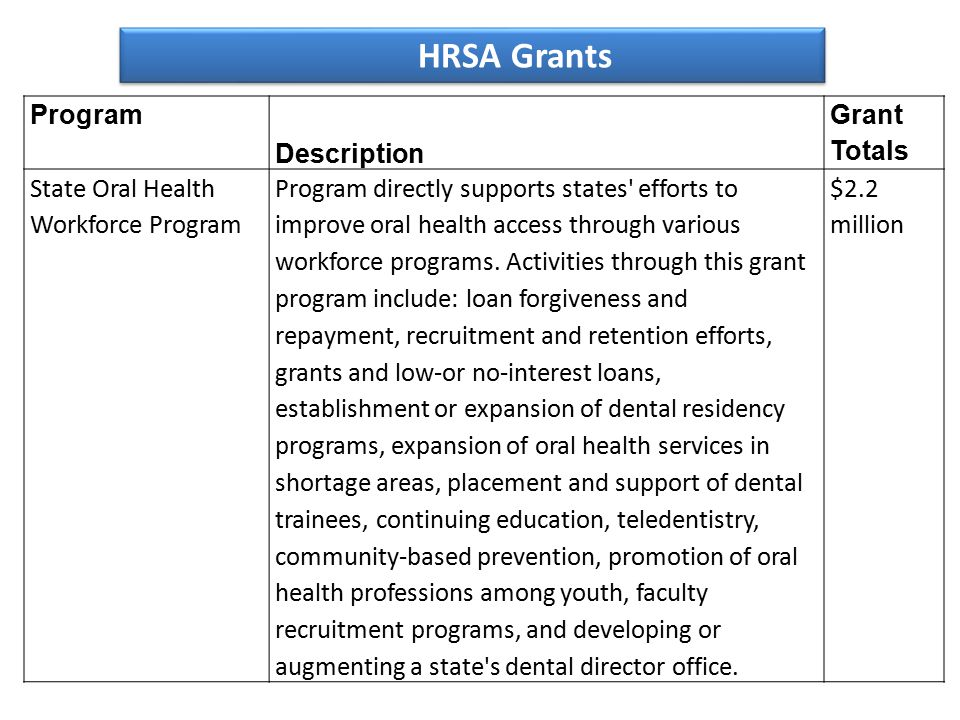 Program Description Grant Totals State Oral Health Workforce Program Program directly supports states efforts to improve oral health access through various workforce programs.