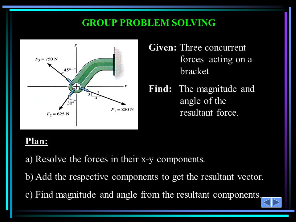 GROUP PROBLEM SOLVING Given: Three concurrent forces acting on a bracket Find: The magnitude and angle of the resultant force.