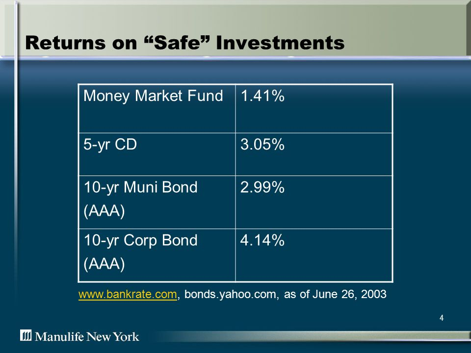 4 Returns on Safe Investments Money Market Fund1.41% 5-yr CD3.05% 10-yr Muni Bond (AAA) 2.99% 10-yr Corp Bond (AAA) 4.14%   bonds.yahoo.com, as of June 26, 2003