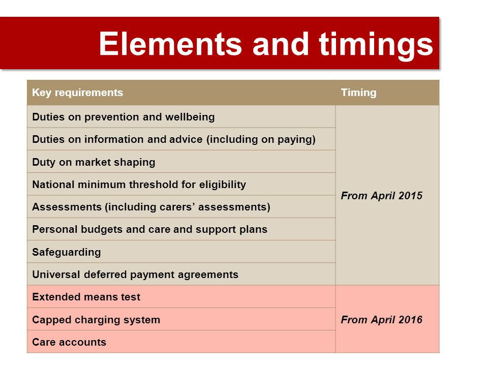 Elements and timings Key requirementsTiming Duties on prevention and wellbeing From April 2015 Duties on information and advice (including on paying) Duty on market shaping National minimum threshold for eligibility Assessments (including carers' assessments) Personal budgets and care and support plans Safeguarding Universal deferred payment agreements Extended means test From April 2016 Capped charging system Care accounts