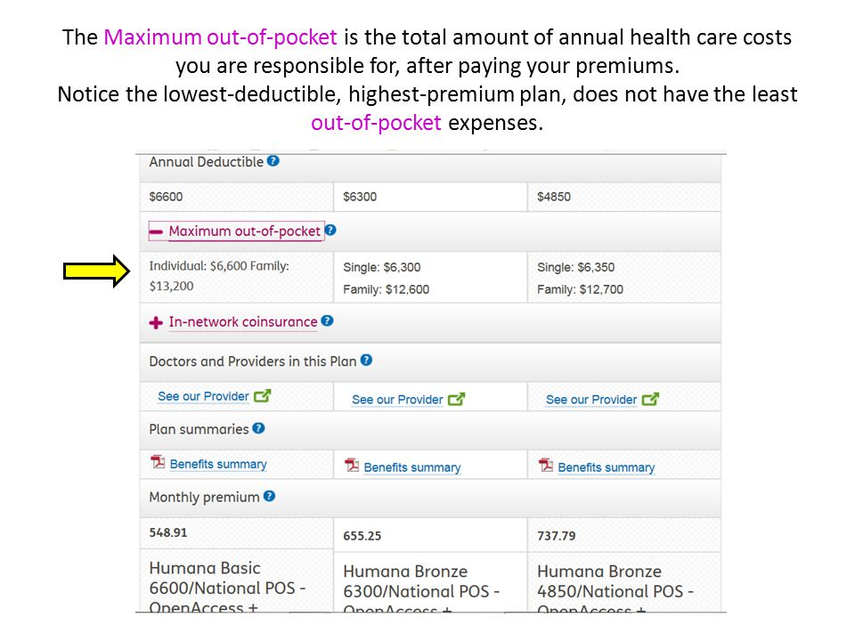 The Maximum out-of-pocket is the total amount of annual health care costs you are responsible for, after paying your premiums.