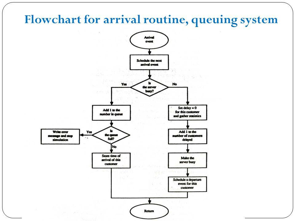 Modeling & Simulation  System Models and Simulation Framework for