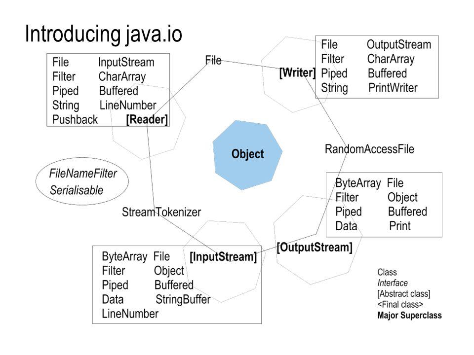 Streams input, output, FILE I/O, tokenization, serialization