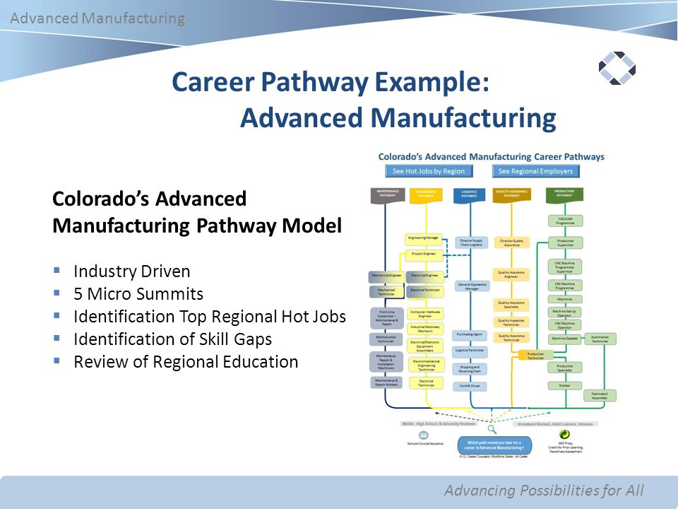 Advancing Possibilities for All Advanced Manufacturing Advancing Possibilities for All Advanced Manufacturing Career Pathway Example: Advanced Manufacturing Colorado's Advanced Manufacturing Pathway Model  Industry Driven  5 Micro Summits  Identification Top Regional Hot Jobs  Identification of Skill Gaps  Review of Regional Education