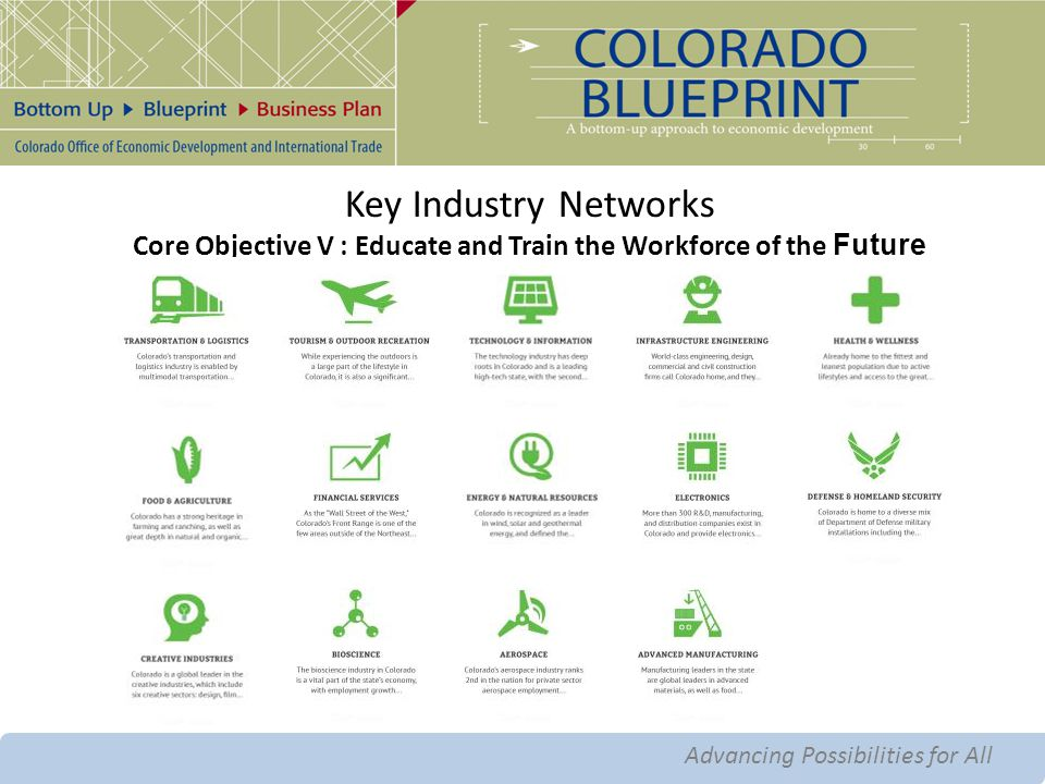 Advancing Possibilities for All Advanced Manufacturing Key Industry Networks Core Objective V : Educate and Train the Workforce of the Future