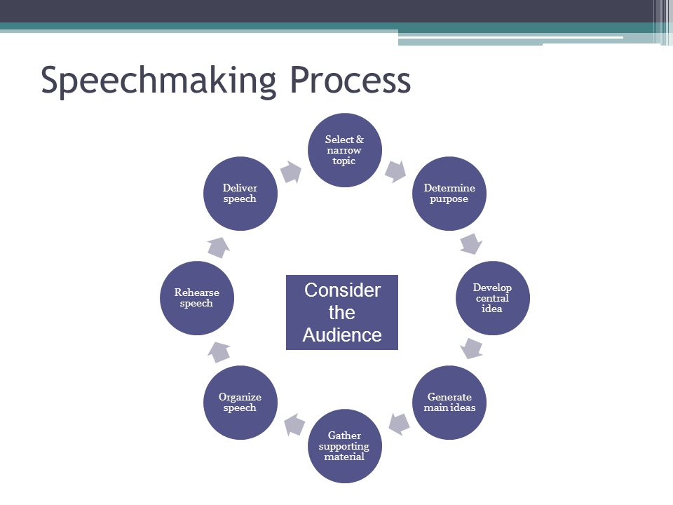 Speechmaking Process Select & narrow topic Determine purpose Develop central idea Generate main ideas Gather supporting material Organize speech Rehearse speech Deliver speech Consider the Audience