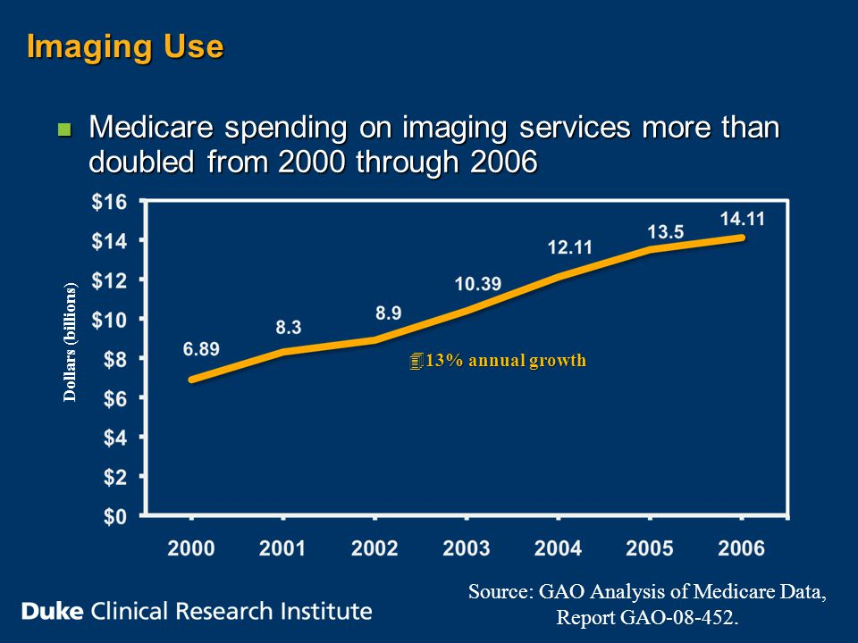 Imaging Use n Medicare spending on imaging services more than doubled from 2000 through 2006 Source: GAO Analysis of Medicare Data, Report GAO