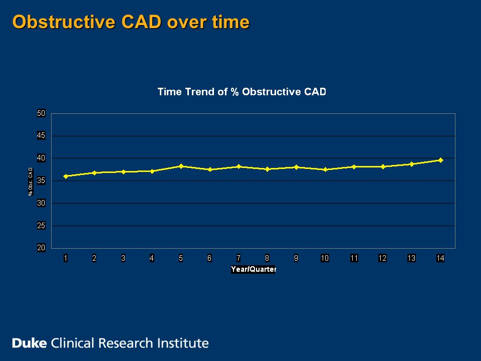 Obstructive CAD over time