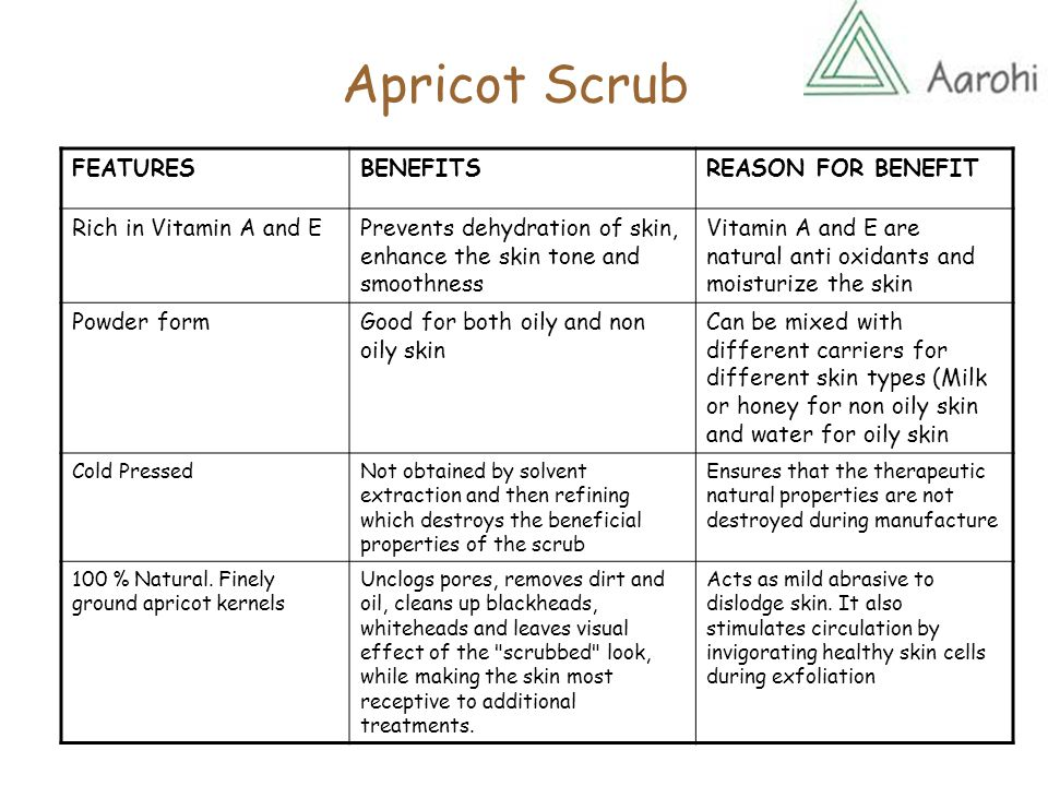 Apricot Scrub FEATURESBENEFITSREASON FOR BENEFIT Rich in Vitamin A and EPrevents dehydration of skin, enhance the skin tone and smoothness Vitamin A and E are natural anti oxidants and moisturize the skin Powder formGood for both oily and non oily skin Can be mixed with different carriers for different skin types (Milk or honey for non oily skin and water for oily skin Cold PressedNot obtained by solvent extraction and then refining which destroys the beneficial properties of the scrub Ensures that the therapeutic natural properties are not destroyed during manufacture 100 % Natural.