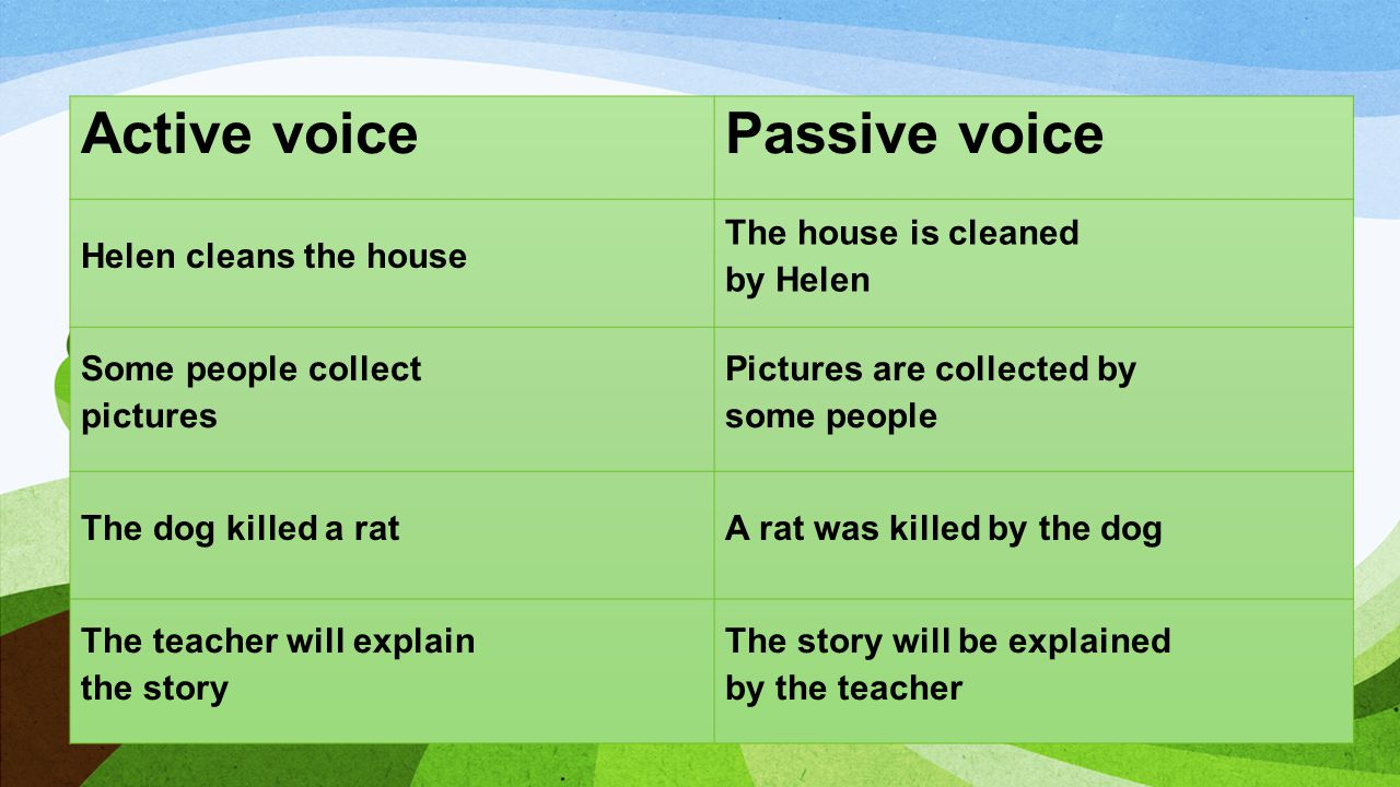 Active voicePassive voice Helen cleans the house The house is cleaned by Helen Some people collect pictures Pictures are collected by some people The dog killed a ratA rat was killed by the dog The teacher will explain the story The story will be explained by the teacher