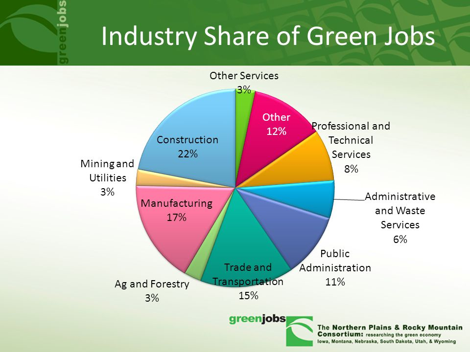 Industry Share of Green Jobs