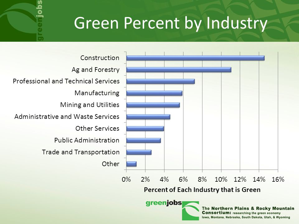 Green Percent by Industry