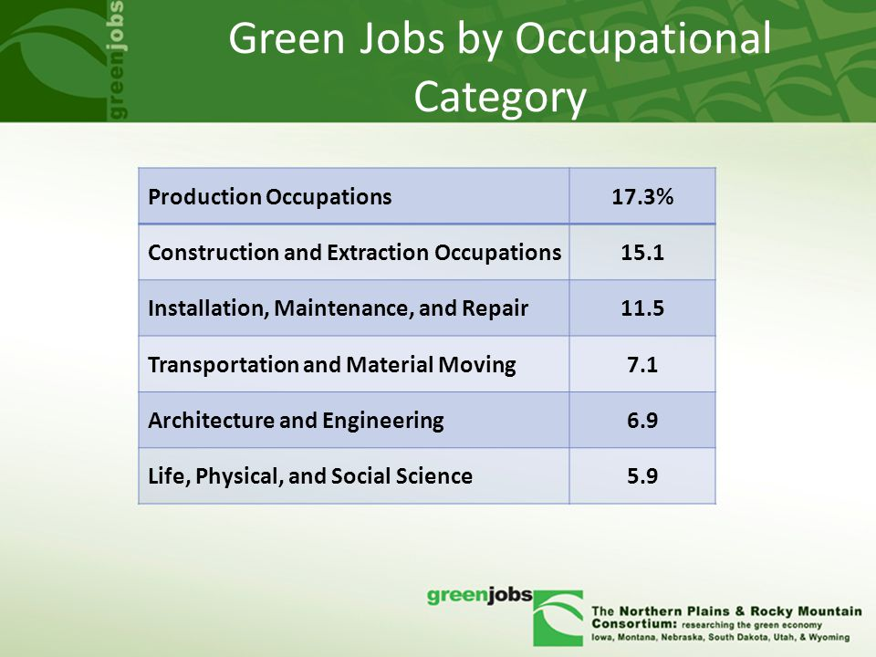 Green Jobs by Occupational Category Production Occupations17.3% Construction and Extraction Occupations15.1 Installation, Maintenance, and Repair11.5 Transportation and Material Moving7.1 Architecture and Engineering6.9 Life, Physical, and Social Science5.9