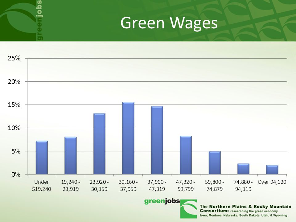 Green Wages