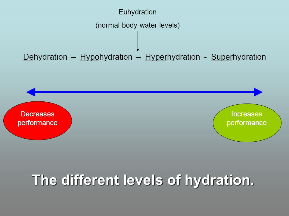 The different levels of hydration