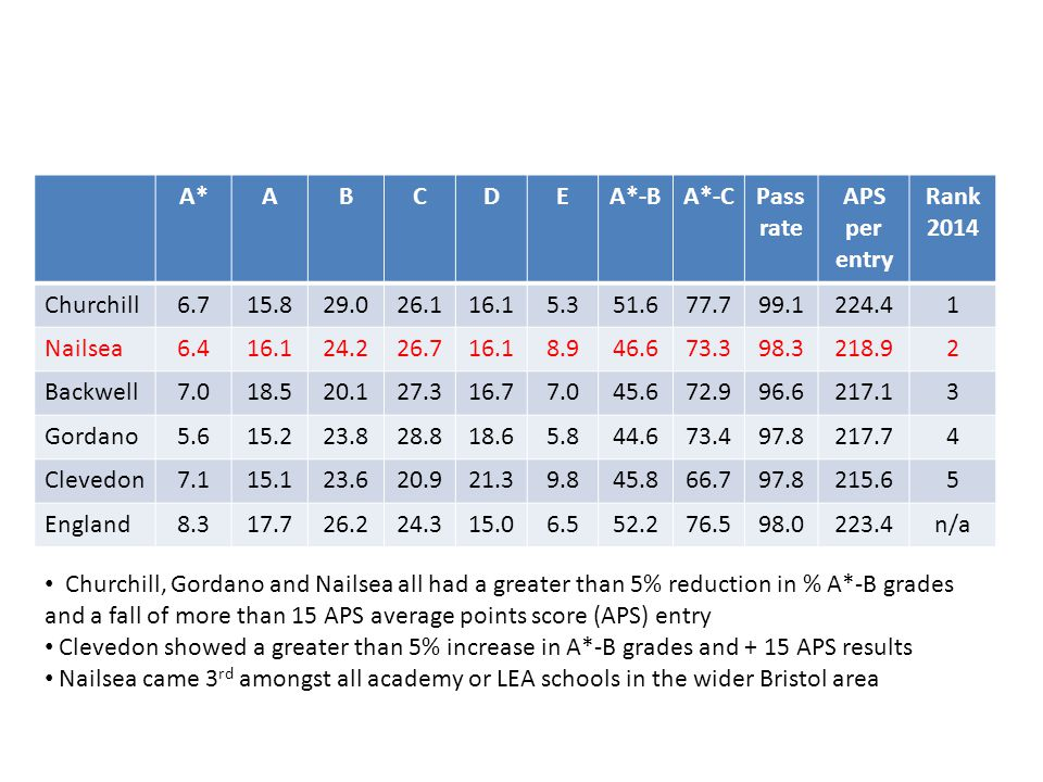 A*ABCDEA*-BA*-CPass rate APS per entry Rank 2014 Churchill Nailsea Backwell Gordano Clevedon England n/a Churchill, Gordano and Nailsea all had a greater than 5% reduction in % A*-B grades and a fall of more than 15 APS average points score (APS) entry Clevedon showed a greater than 5% increase in A*-B grades and + 15 APS results Nailsea came 3 rd amongst all academy or LEA schools in the wider Bristol area
