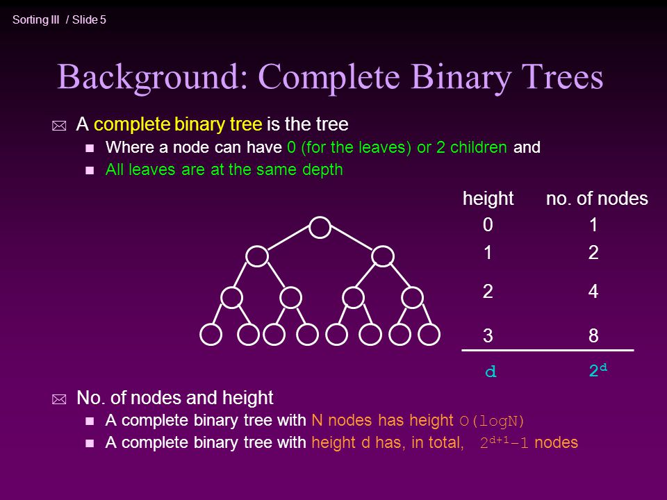 Sorting III / Slide 5 Background: Complete Binary Trees * A complete binary tree is the tree n Where a node can have 0 (for the leaves) or 2 children and n All leaves are at the same depth * No.