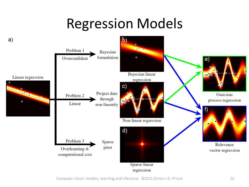 Regression Models 12Computer vision: models, learning and inference. ©2011 Simon J.D. Prince