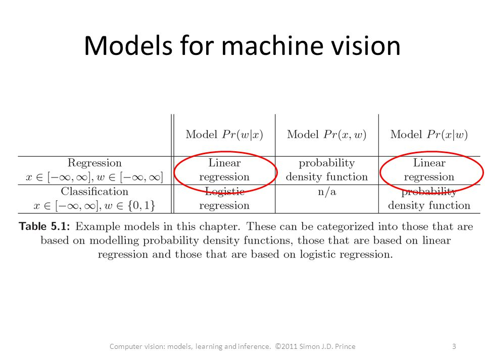 Models for machine vision 3Computer vision: models, learning and inference. ©2011 Simon J.D. Prince