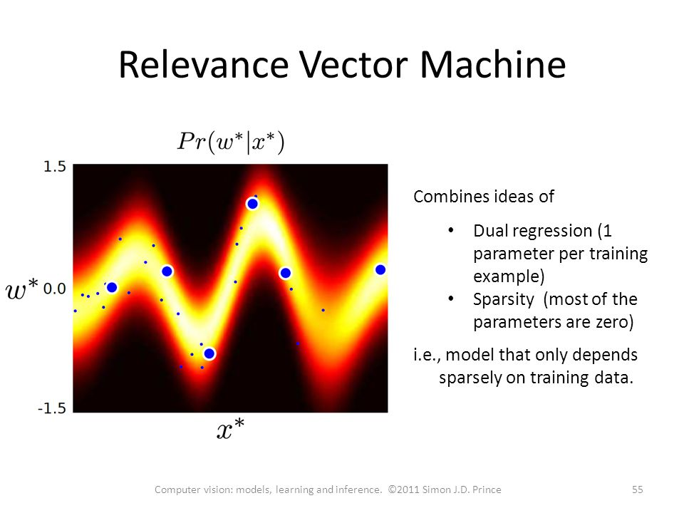 Relevance Vector Machine Combines ideas of Dual regression (1 parameter per training example) Sparsity (most of the parameters are zero) i.e., model that only depends sparsely on training data.