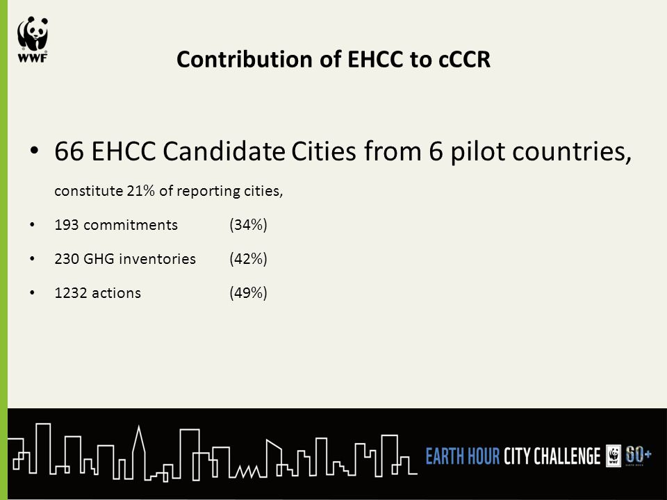 Contribution of EHCC to cCCR 66 EHCC Candidate Cities from 6 pilot countries, constitute 21% of reporting cities, 193 commitments (34%) 230 GHG inventories (42%) 1232 actions (49%)