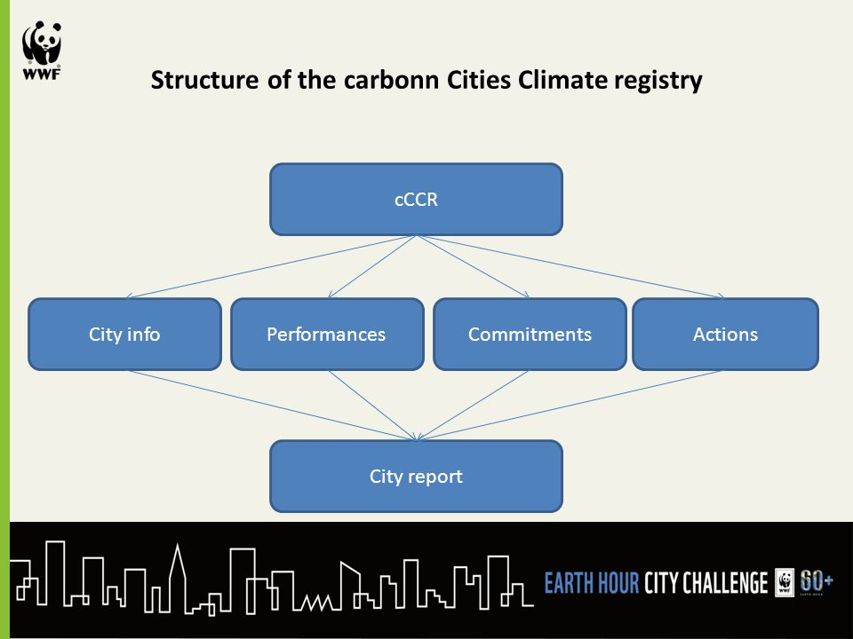 Structure of the carbonn Cities Climate registry cCCR City infoPerformancesCommitmentsActions City report